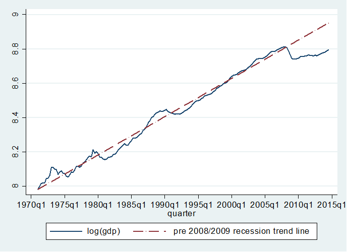 uk gdp growth versus trend